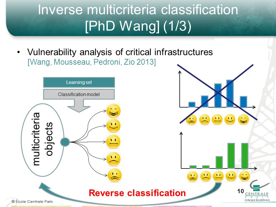 Inverse multicriteria classification [PhD Wang] (1/3)